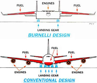 Conventional v. Burnelli aircraft comparison